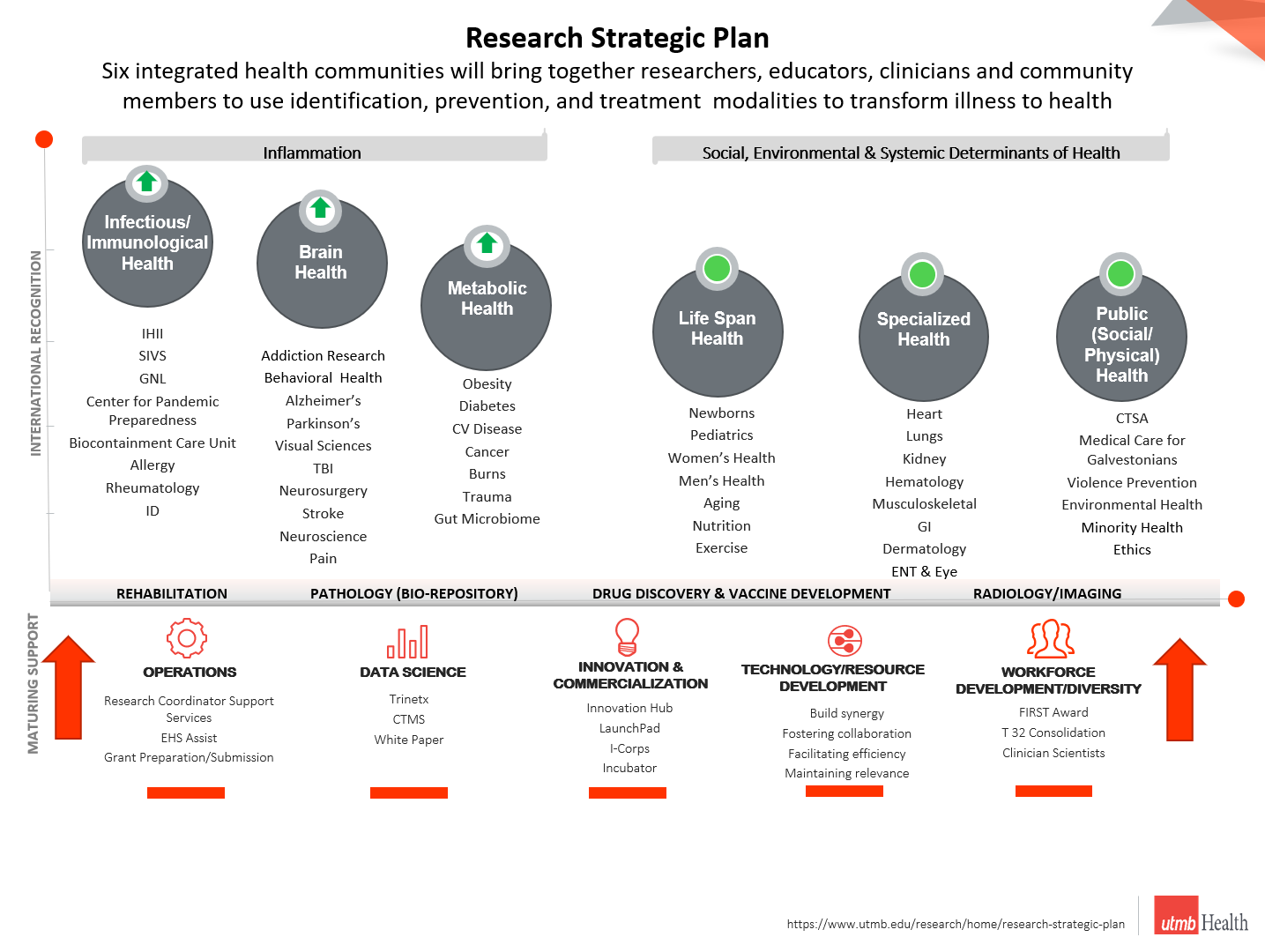 UTMB Research Strategic Plan
